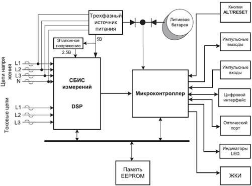 Рисунок 3 – Структурная схема