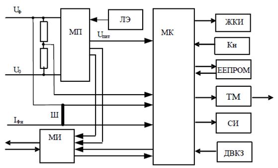 Структурная схема счетчика
