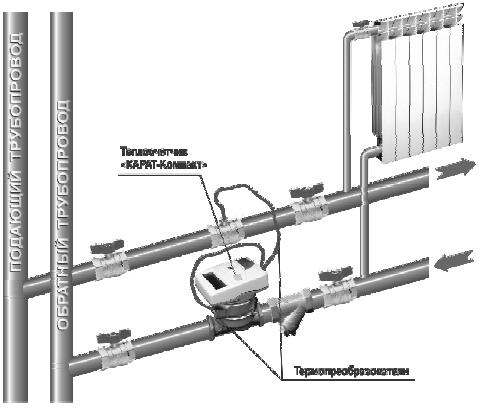 Схемы установки и монтаж