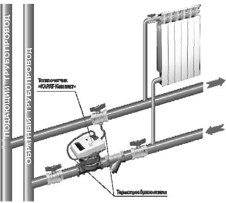 Рисунок 4.1 – Схема монтажа