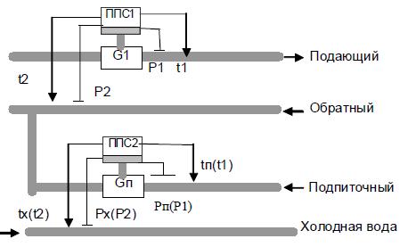 Рисунок 8 — Типовая схема