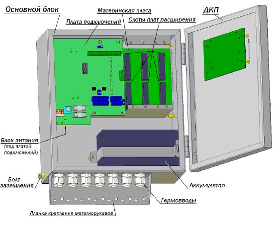 Расположение элементов СБ МКТС