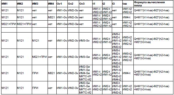 Схема учета «Источник».