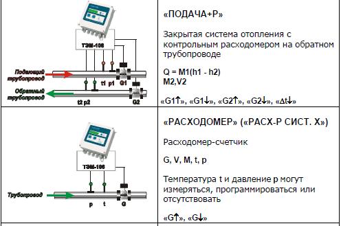 теплосчетчика ТЭМ-106,