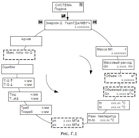Схемы меню режима «Рабочий»