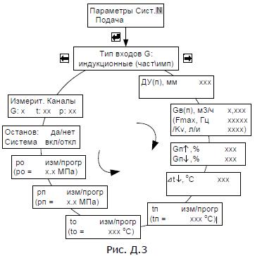 Схема меню режима