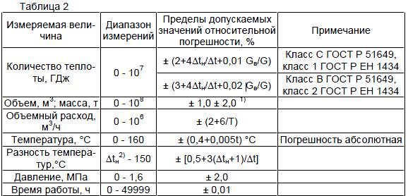 Теплосчетчик ТСК-7.