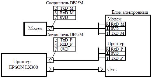 Подключение интерфейса rs