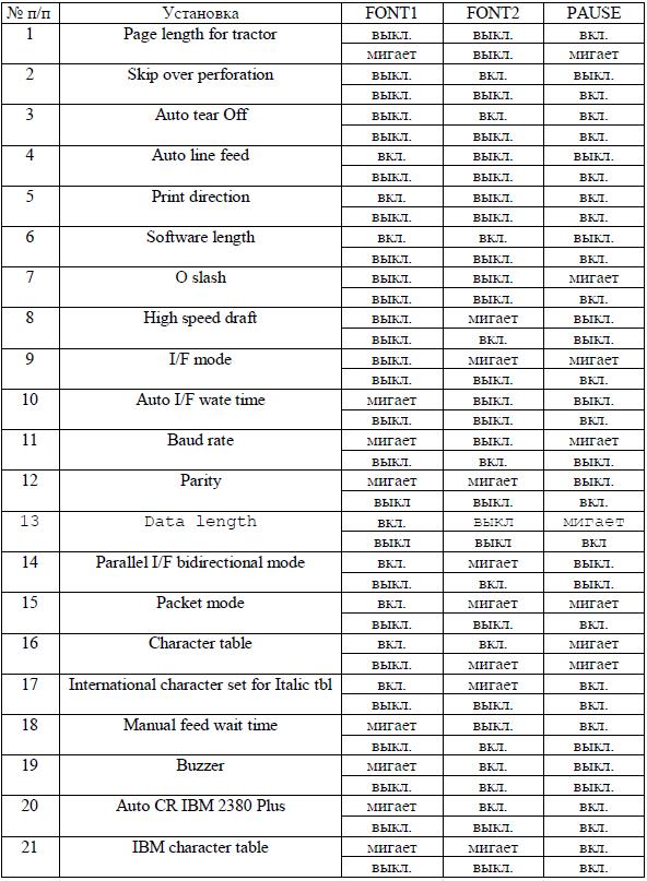 Таблица 1 - программирования