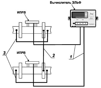 3 – Рекомендуемая схема