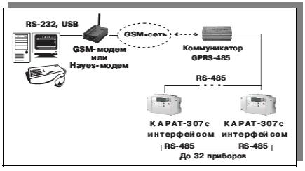 Коммуникатор Gprs-485 Карат Руководство - фото 4