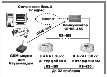 Коммуникатор Gprs-485 Карат Руководство - фото 8