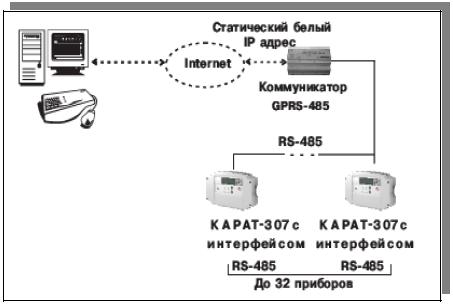 Коммуникатор Gprs-485 Карат Руководство - фото 10