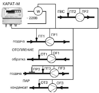 Счетчик ватт-часов СЭТ-1 - 1