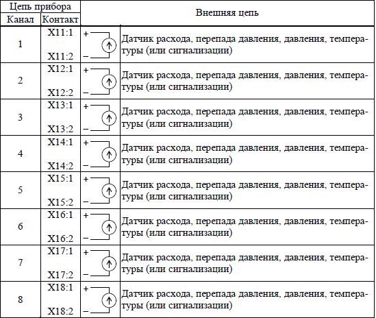 Таблица 7.2 – Подключение