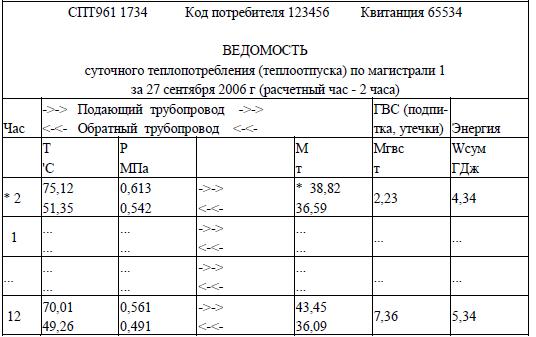Отчет Тсрв 02Х