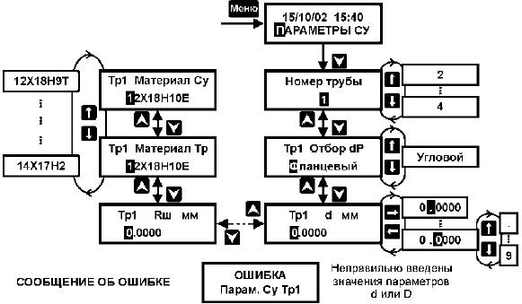 Тепловычислитель ВКТ–5.