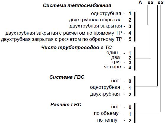 Типовые схемы измерительных
