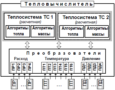 тсрв-042 руководство по эксплуатации - фото 9